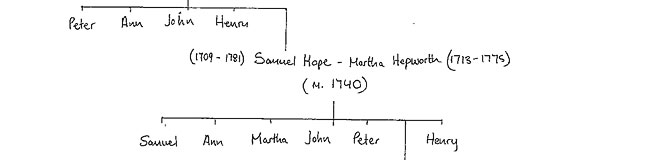 Hope Family Tree