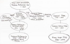 Mary's connection to the Bateman Family